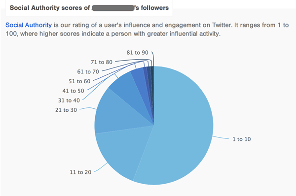 realtwitterfollowers_-analyze_1